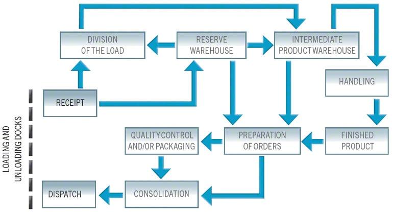 Complex warehouse material flow chart