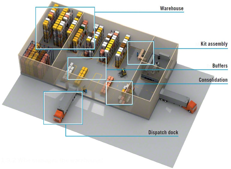 WMS manages the diverse operations of a warehouse