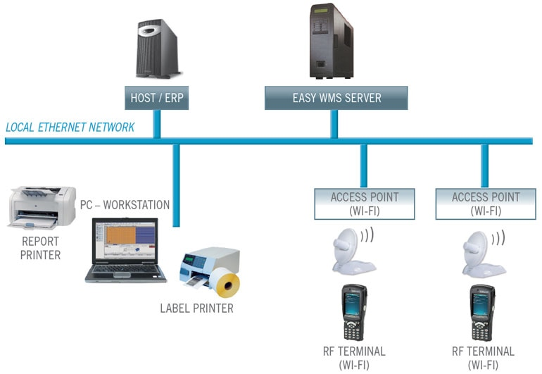 Path of a Warehouse Management System (WMS) with the different computerized and technological equipment