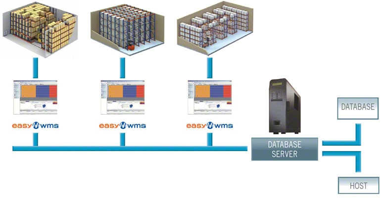 A WMS can even manage various warehouses in an integrated, comprehensive manner