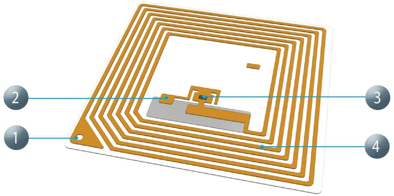 La gran ventaja de la RFID frente a otros sistemas como el código de barras es su rapidez de lectura.
