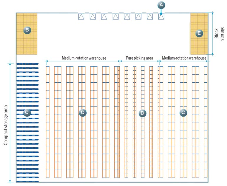 Example of warehouse layout design where all the zones analyzed in this article are kept in mind