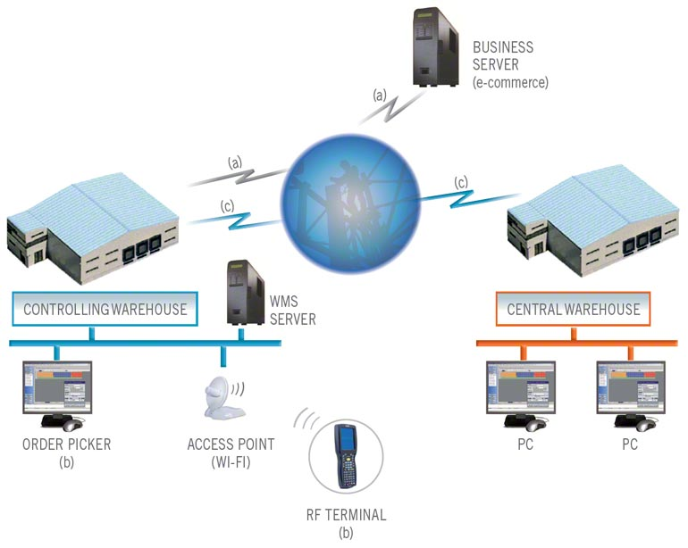 How a WMS connects the different areas and technology to run all warehouse fulfillment processes
