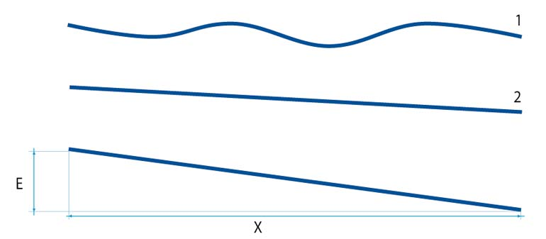 Graph displaying a level vs. flat warehouse floor surface