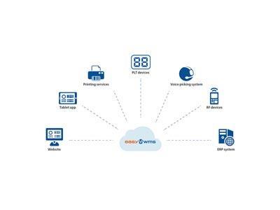 Cloud computing: a supply chain ally