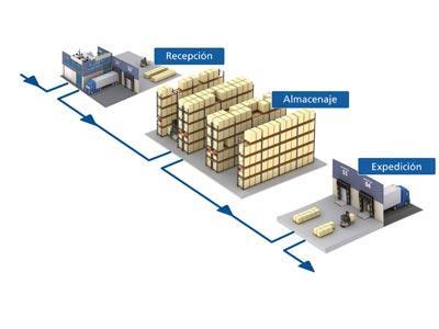 The advantages of intelligent warehouse management