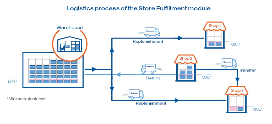 Logistics process of the Store Fulfillment module