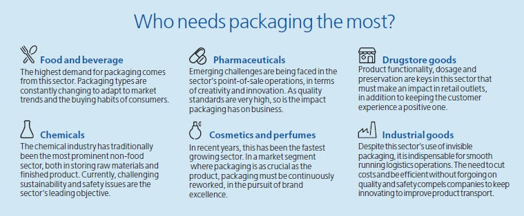 Packaging Sectors